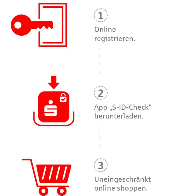 Registrierungsprozess Kreditkartenzahlung Online - So funktioniert es